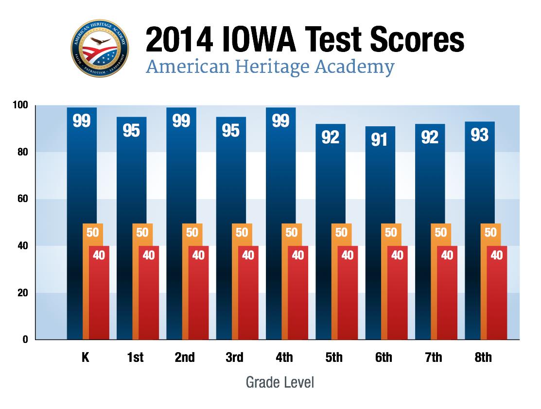 Outstanding Iowa Test Scores of AHA Scholars « American ...